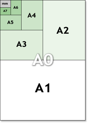 ISO A metric paper sizes illustration